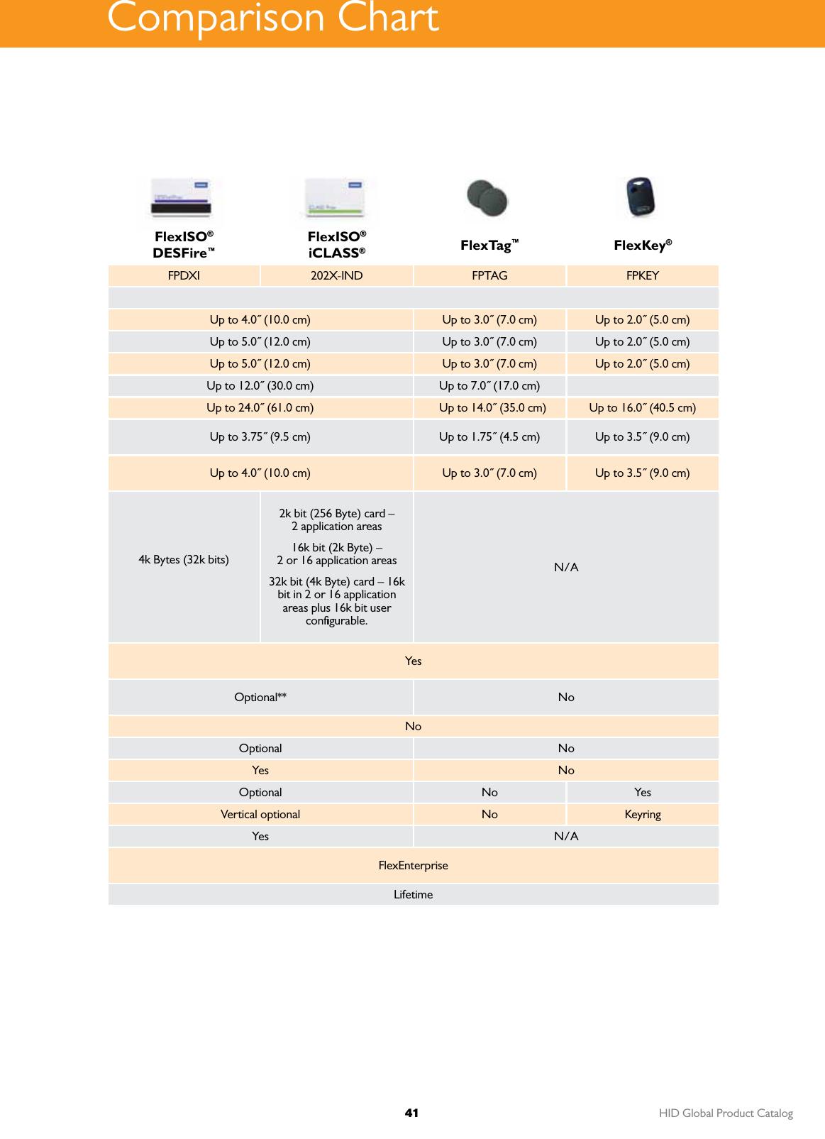 HID Product Catalog Hidcatalog