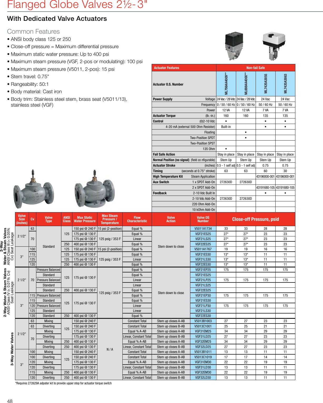 Modulating ML7425B3012 Spring Return Direct Coupled Globe Valve Actuator