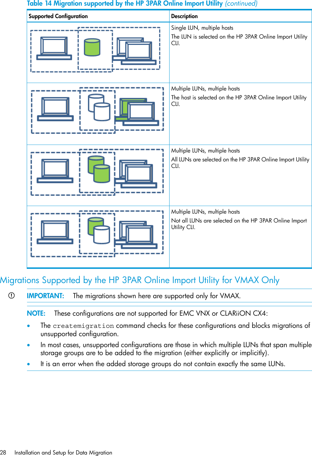 Hp 3Par Online Import Software Users Guide For EMC Storage