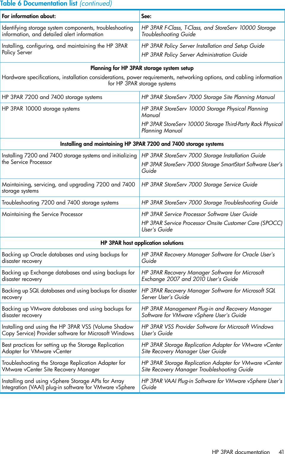 Hp 3Par System Replication Adapter Software Ql227 For Vmware