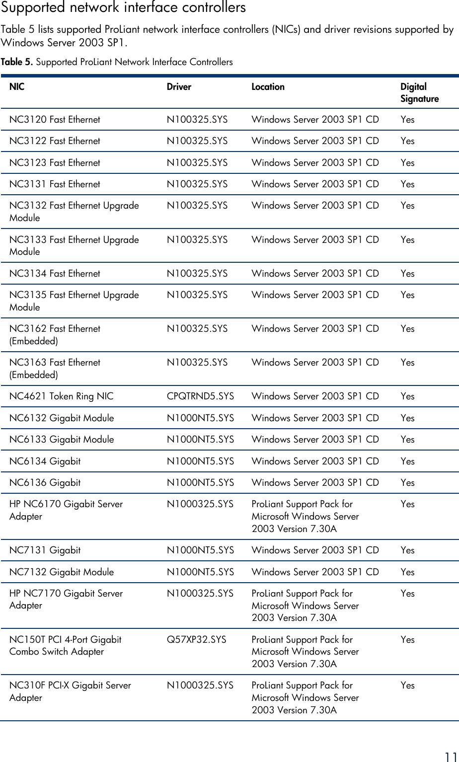 HP NC7782 MINIPORT DRIVERS FOR WINDOWS 8
