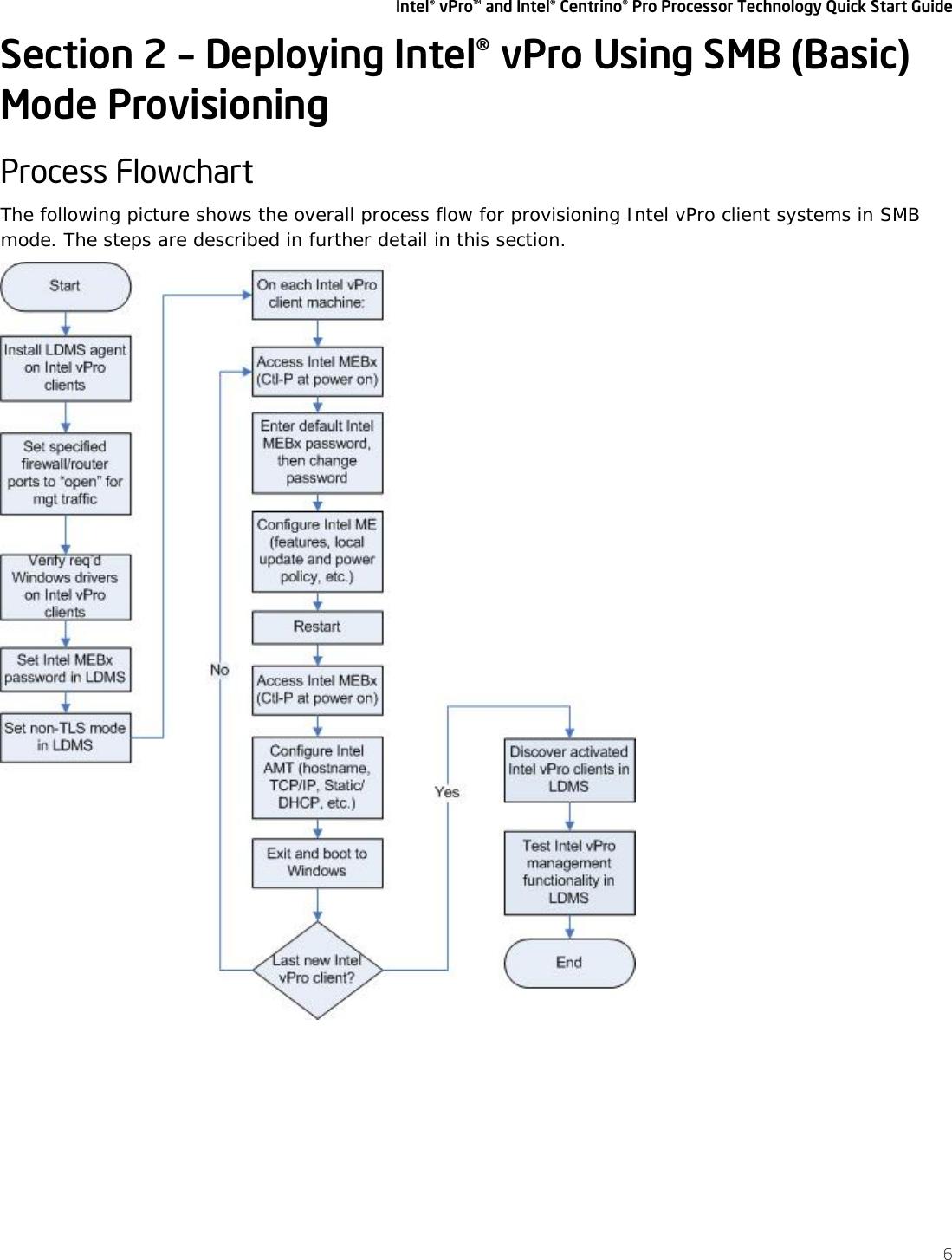 Intel Centrino Pro Users Manual