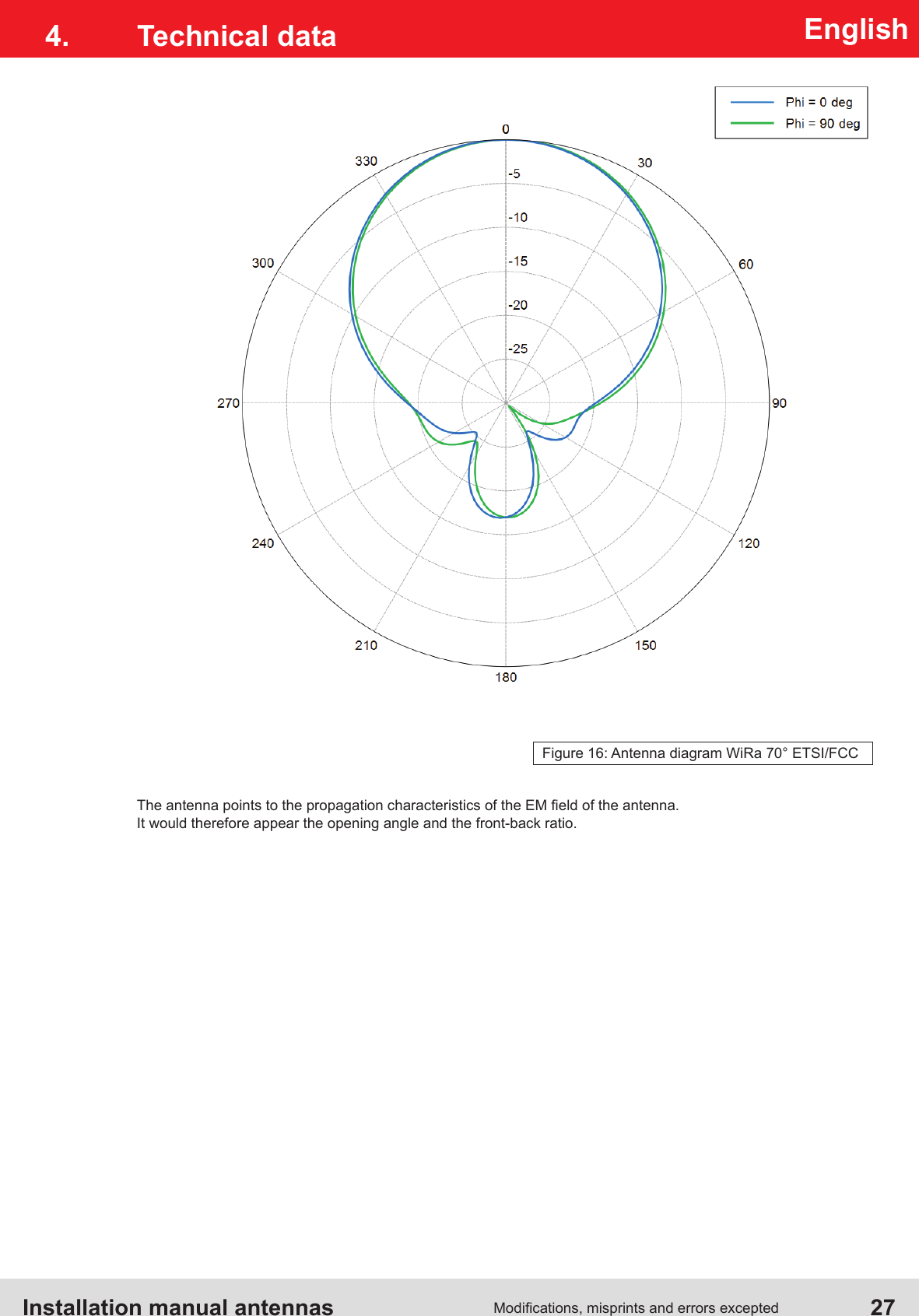 Installation manual antennas   27Modications, misprints and errors exceptedEnglishThe antenna points to the propagation characteristics of the EM eld of the antenna.It would therefore appear the opening angle and the front-back ratio.4.  Technical dataFigure 16: Antenna diagram WiRa 70° ETSI/FCC