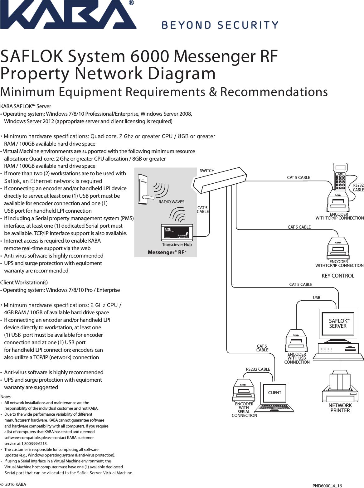 Saflok Wiring Diagram Free Download Yale Gc030 Kaba Diagrams Wire Center U2022 Parts Catalog At