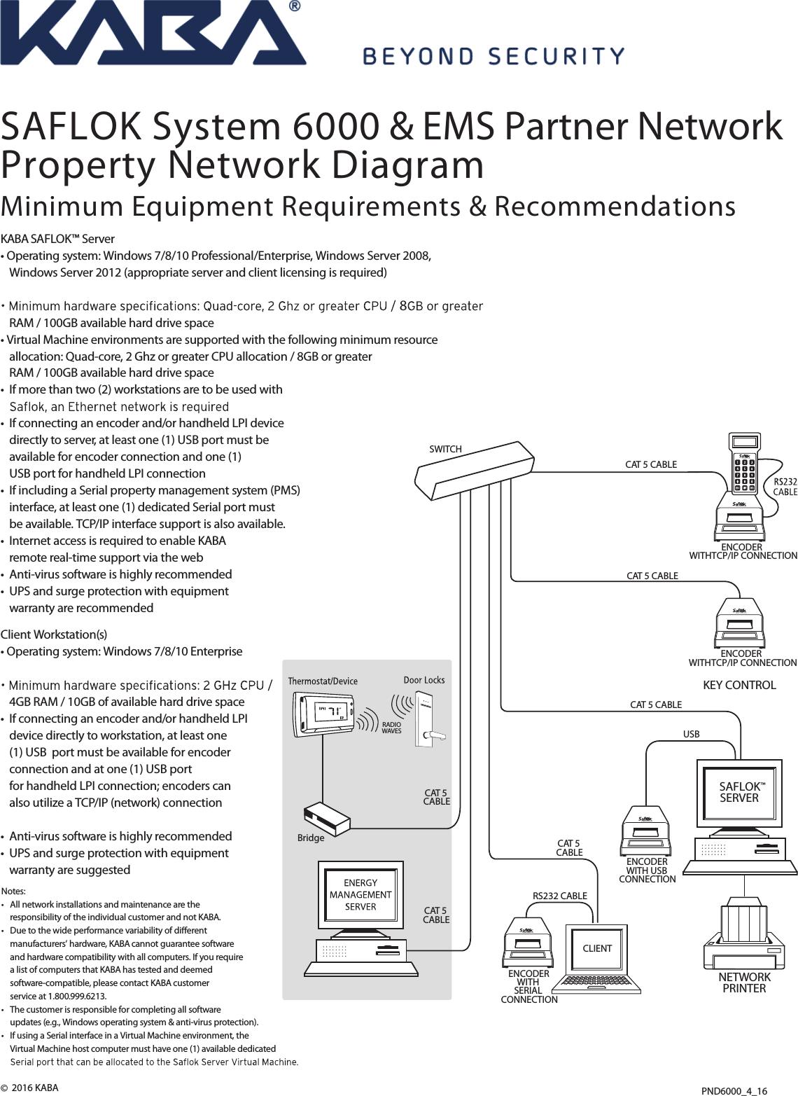 Kaba PND6000 EMS Network Saflok System 6000 & Partner