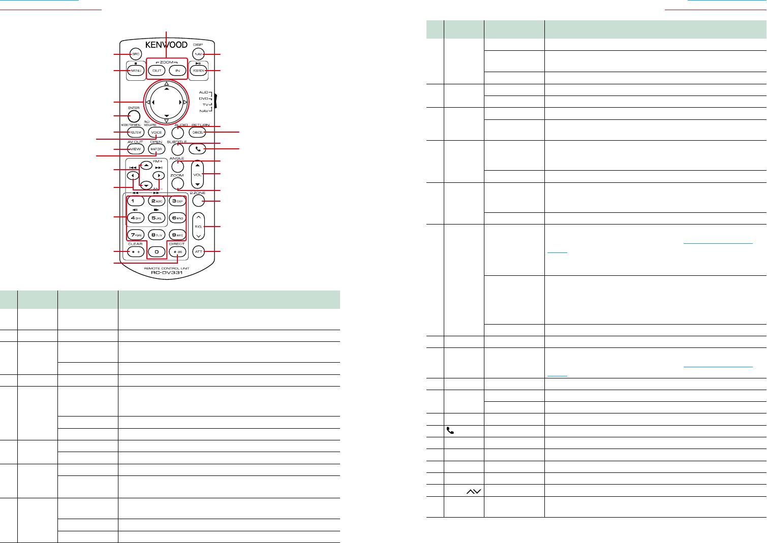 Kenwood Dnx 9210 Bt Instruction Manual Navigation Light Wiring For Dual Stationsnavlights001jpg 9494 95