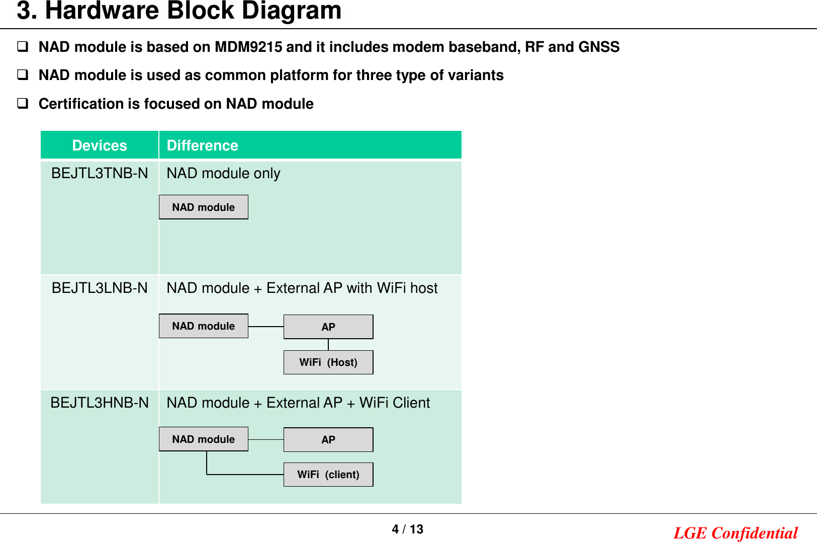 Lg Electronics Usa Tl3hebn Car Telematics Device User Manual 0 Hardware Block Diagram Diagramnad Module Is Based On Mdm9215
