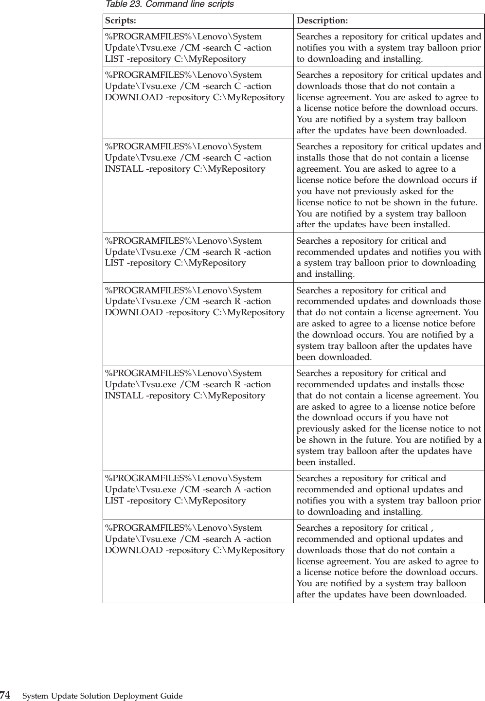 Lenovo Tvsu314 Timr1 System Update Solution Deployment Guide