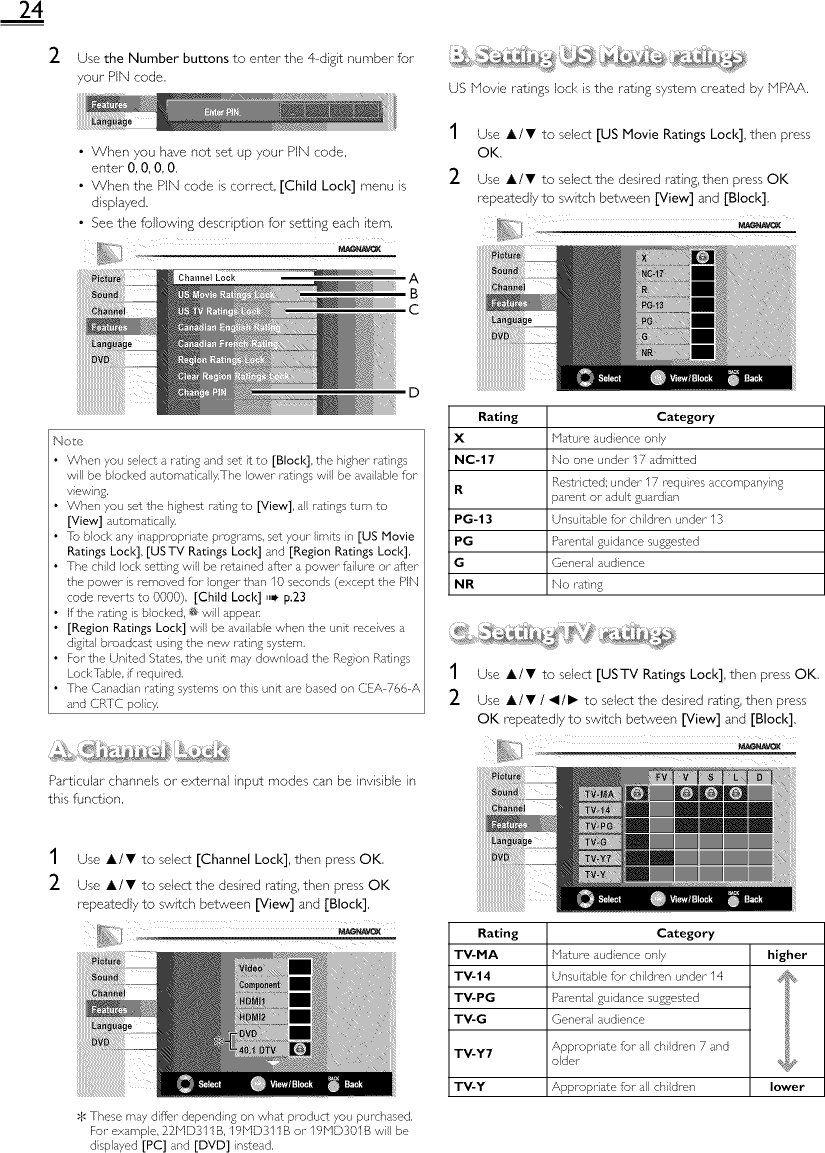 Magnavox Tv Md B Schematic Diagrams on