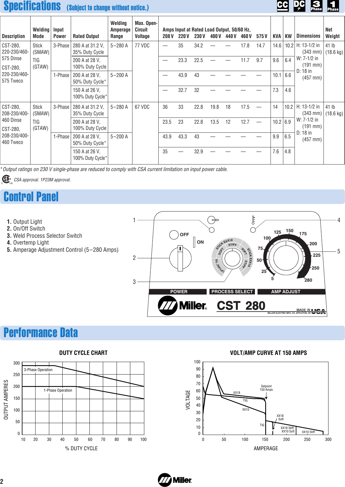 Miller Cst 280 Wiring Diagram from usermanual.wiki
