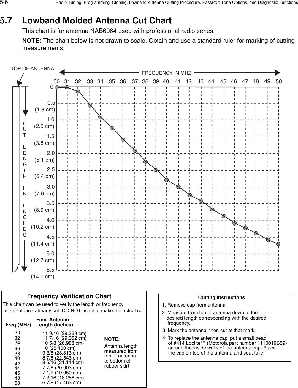 Motorola Radio Ht1250 Users Manual 00c_06Z54