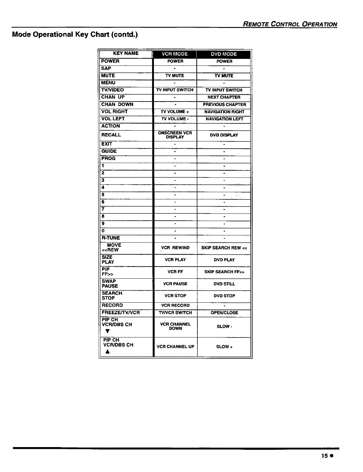 mode operational key chart (contd )