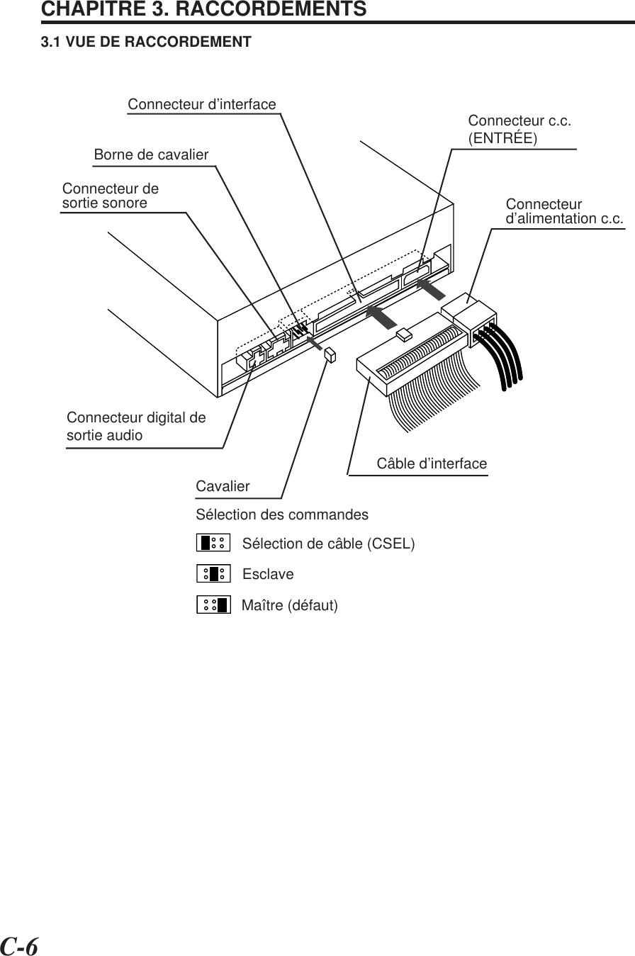 C-6CHAPITRE 3. RACCORDEMENTS3.1 VUE DE RACCORDEMENTBorne de cavalierConnecteur desortie sonore Connecteurd'alimentation c.c.Câble d'interfaceConnecteur c.c.(ENTRÉE)Connecteur digital desortie audioCavalierSélection des commandesSélection de câble (CSEL)EsclaveMaître (défaut)Connecteur d'interface