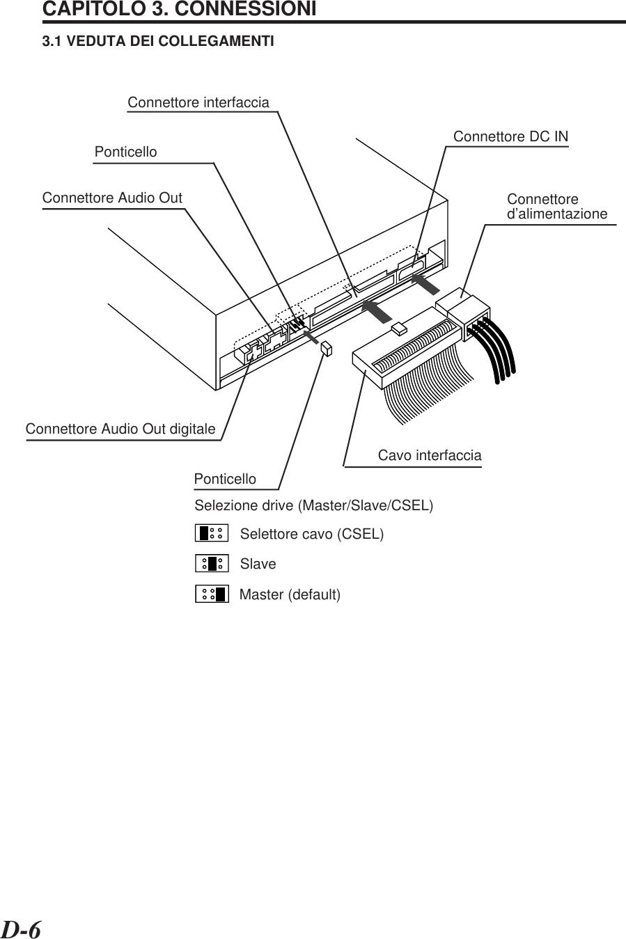 D-6CAPITOLO 3. CONNESSIONI3.1 VEDUTA DEI COLLEGAMENTIPonticelloConnettore Audio Out Connettored'alimentazioneCavo interfacciaConnettore DC INConnettore Audio Out digitalePonticelloSelezione drive (Master/Slave/CSEL)Selettore cavo (CSEL)SlaveMaster (default)Connettore interfaccia