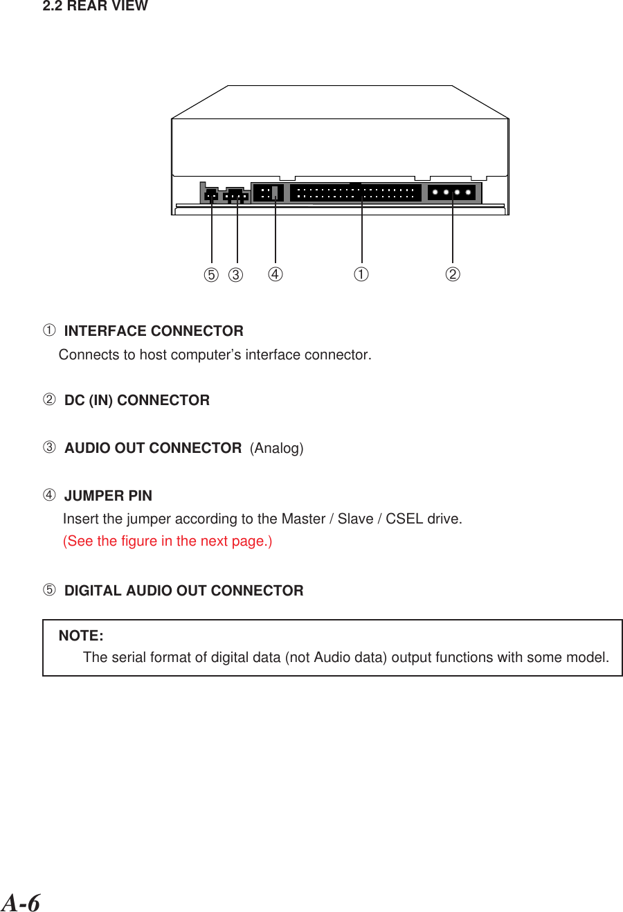 A-62.2 REAR VIEW➀  INTERFACE CONNECTOR    Connects to host computer's interface connector.➁  DC (IN) CONNECTOR➂  AUDIO OUT CONNECTOR  (Analog)➃  JUMPER PINInsert the jumper according to the Master / Slave / CSEL drive.(See the figure in the next page.)➄  DIGITAL AUDIO OUT CONNECTOR    NOTE:The serial format of digital data (not Audio data) output functions with some model.➀➁➂➃➄