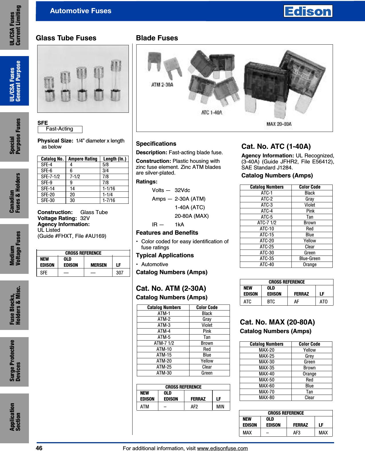 BRUSH Fuse Sicherung 250MT 600V NEU