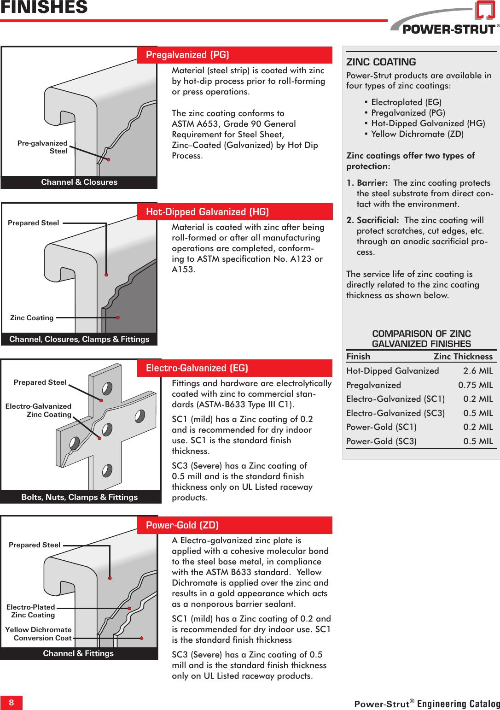 Power-Strut PS1100-2-1//2 AS-EG BOX OF 50 NEW