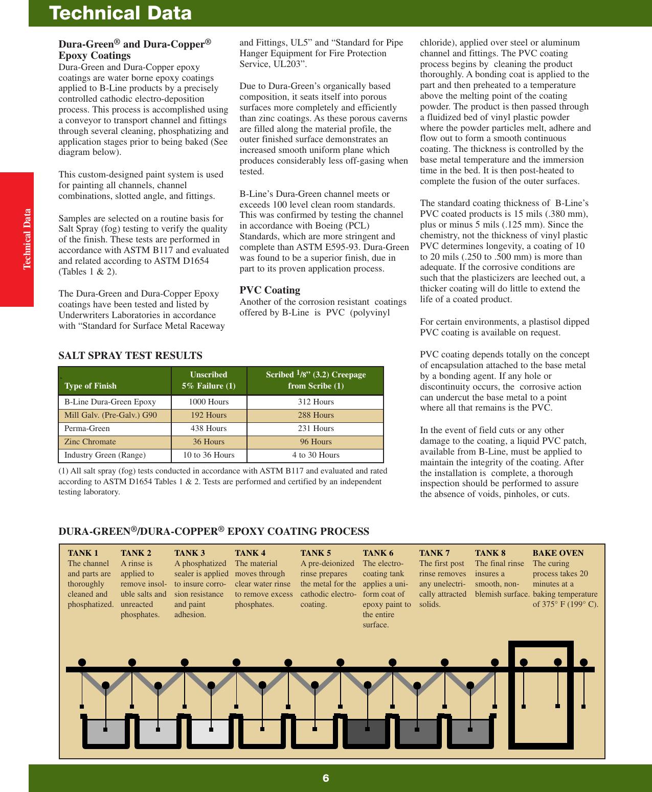 COOPER B-LINE B616-7//8ZN CHANNEL HANGER QTY 20
