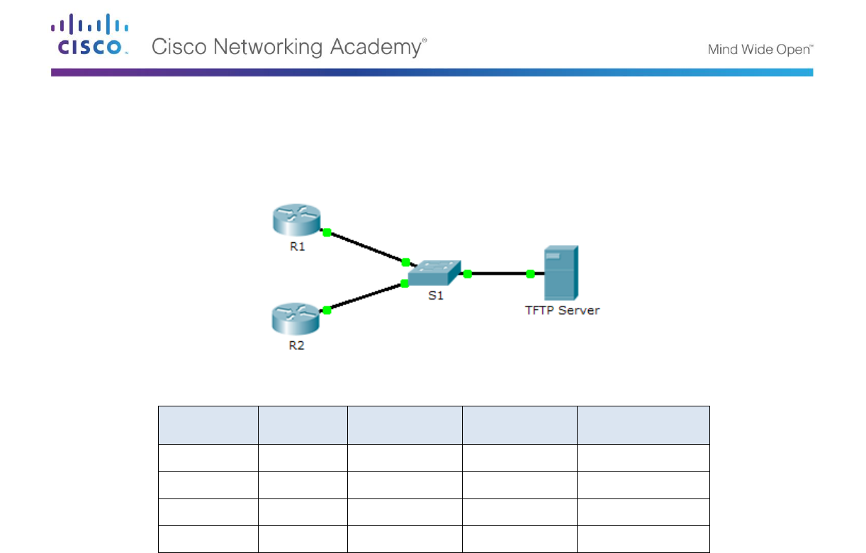 10 3 3 5 Packet Tracer Using A TFTP Server To Upgrade Cisco