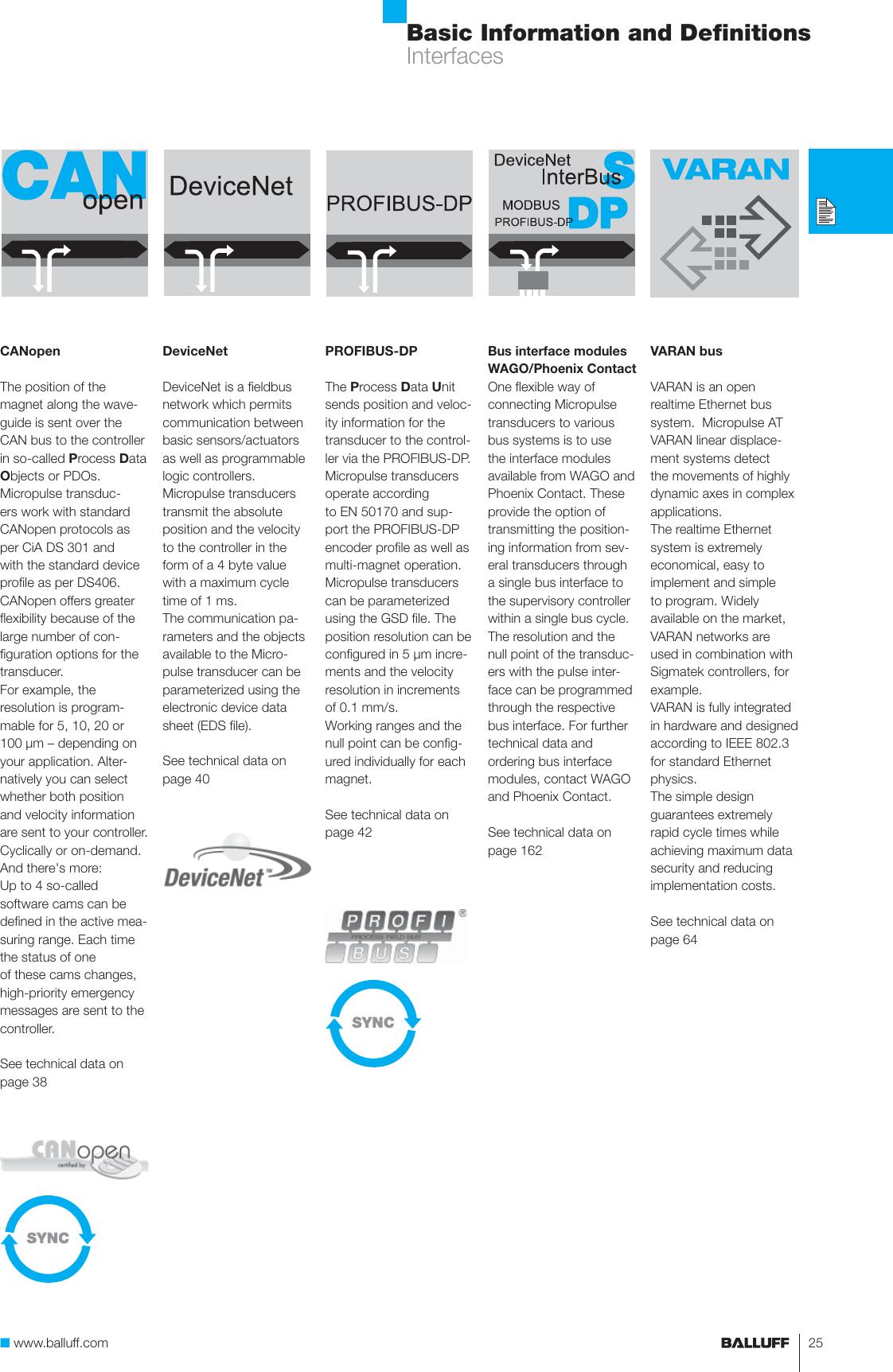 Micropulse Transducers BTL/BIW Linear Position Sensing – High