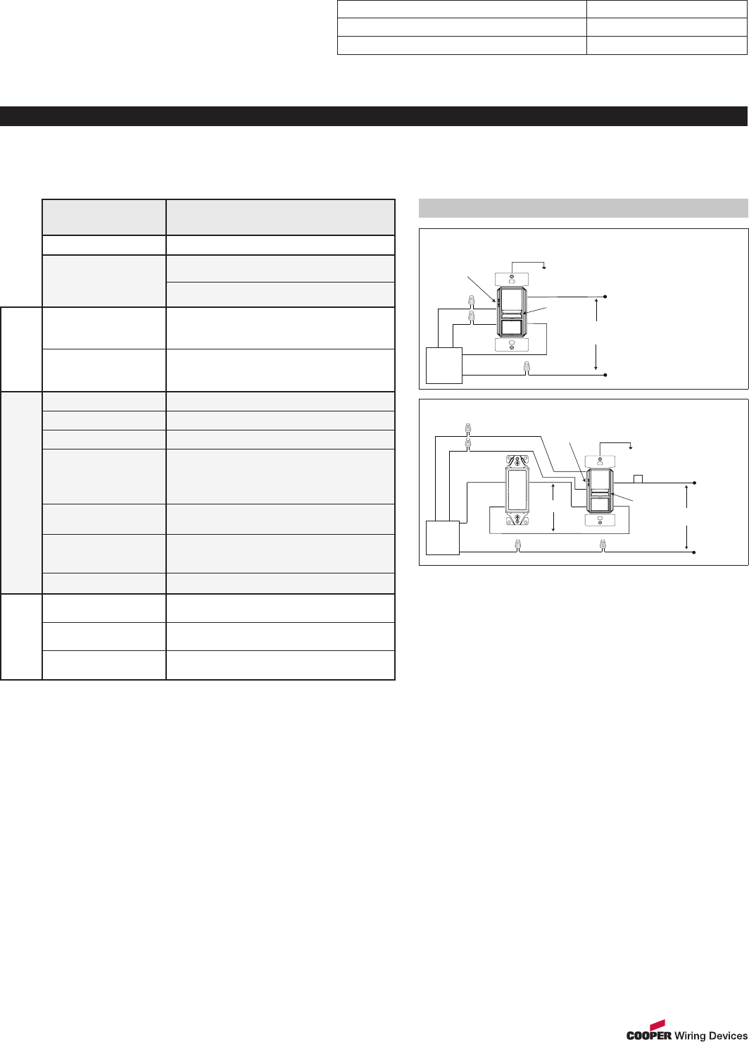 Skye 0 10 Volt Dimmer Sf10p Specification Sheet