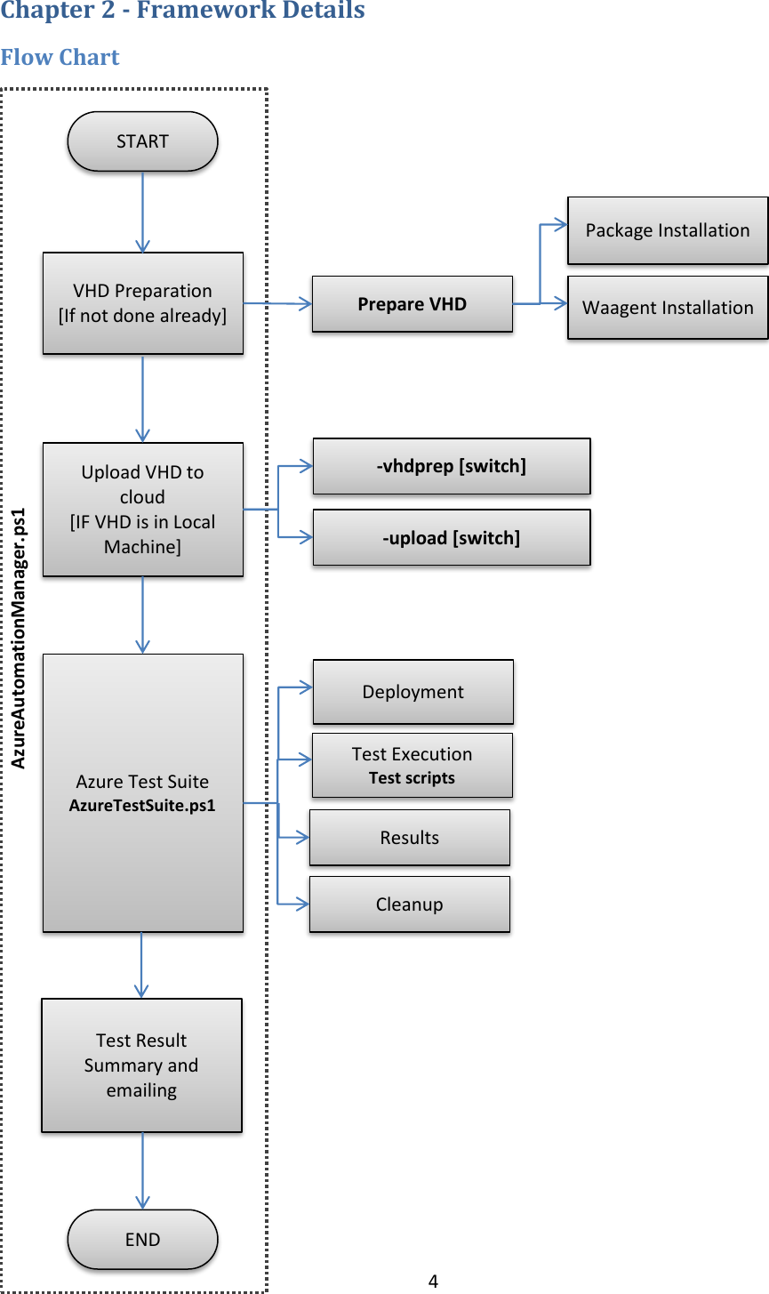 Azure Automation User Guide