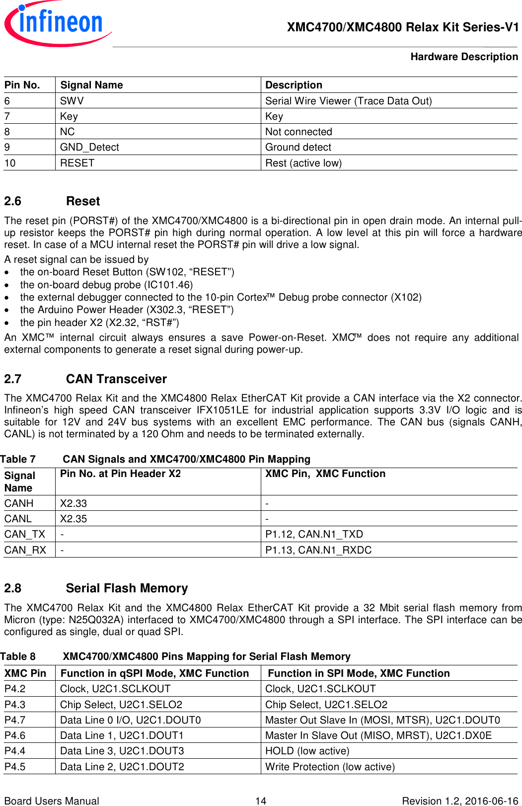 Board_Users_Manual_XMC4700_XMC4800_Relax_Kit_Series V1_R1 2x