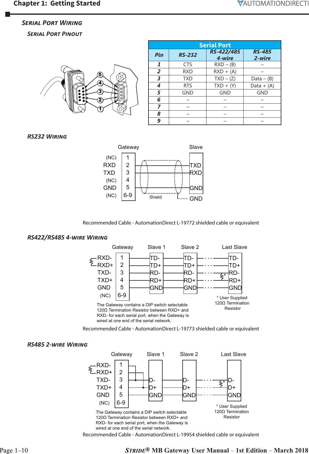 Stupendous Modbus Wiring Diagram Automation Direct Diagram Data Schema Wiring 101 Mecadwellnesstrialsorg