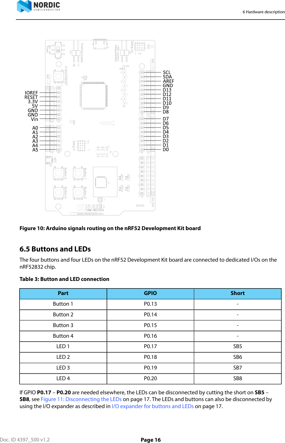NRF52832 Development Kit V1 1 x N RF52 DK User Guide V1 2