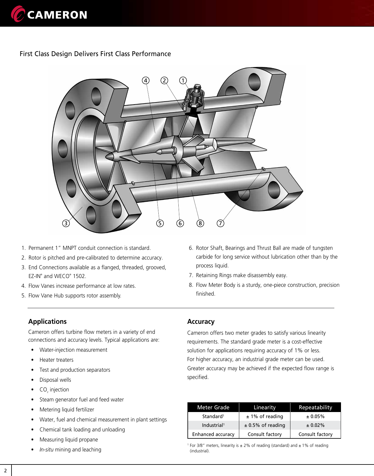 NUFLO Liquid Turbine Flowmeters Data Sheet flow meters