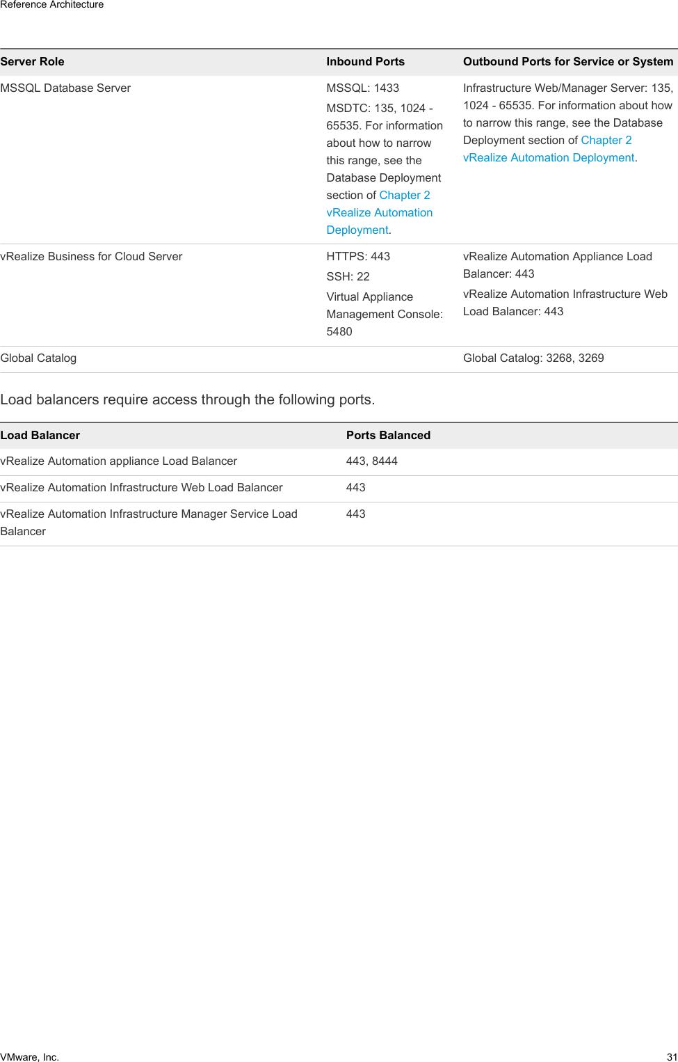 Reference Architecture VRealize Automation 7 4 V Realize 74