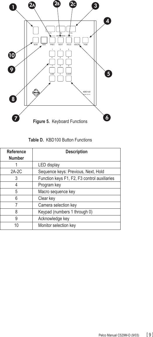 page 9 of 12 - pelco pelco-pelco-kbd100-universal-keyboard-