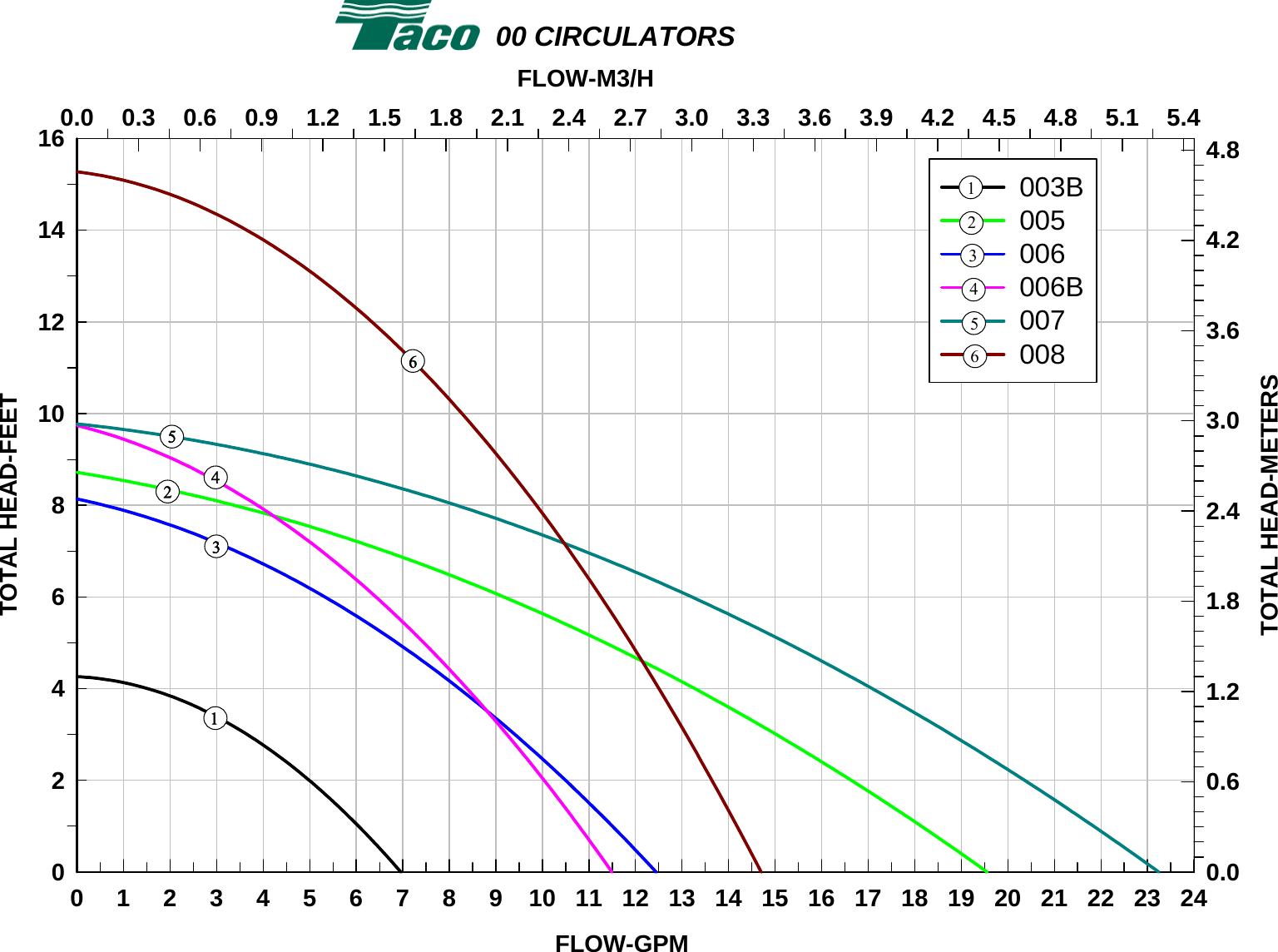 Taco 007 Pump Curve Chart