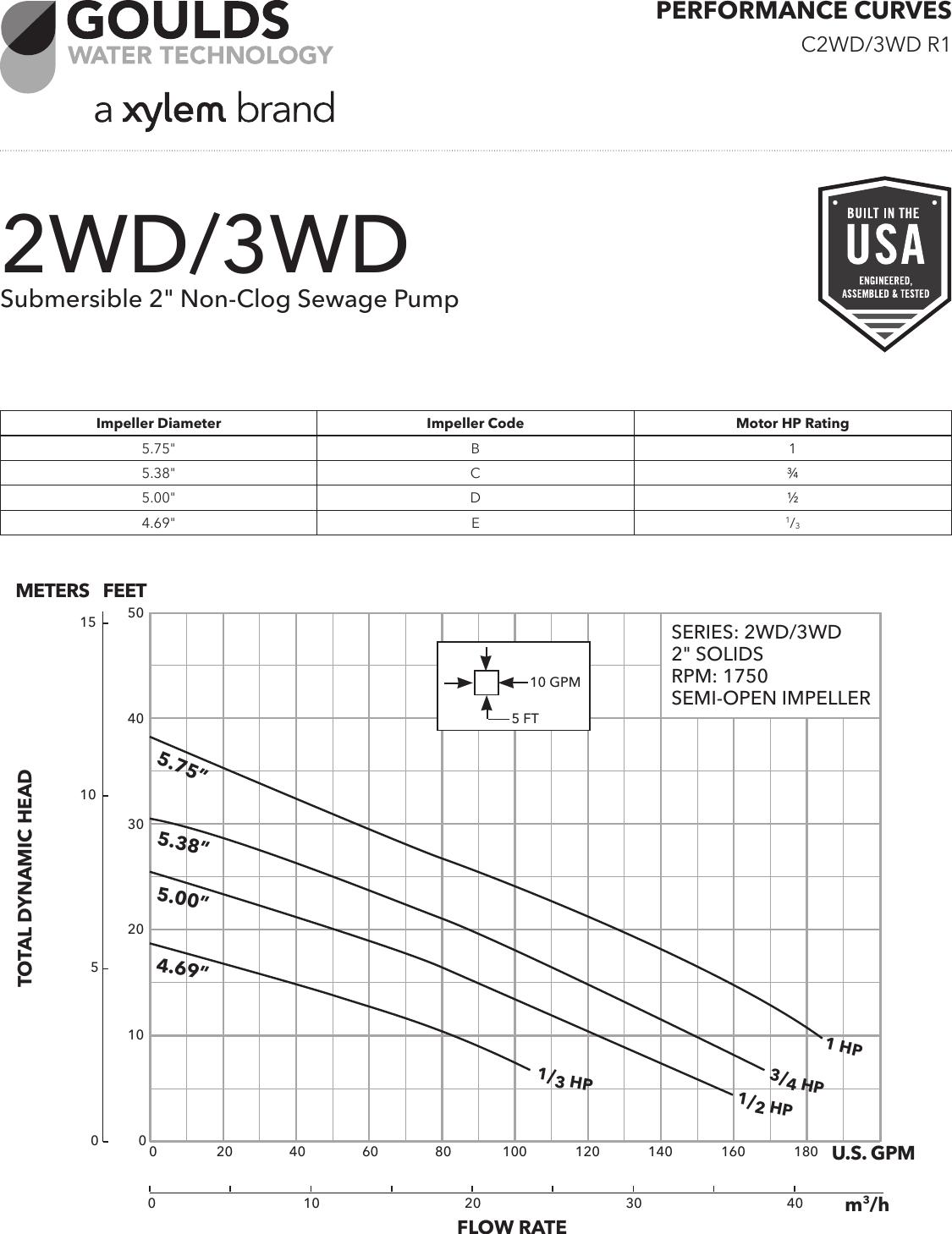 538060 5 Goulds 2WD Sewage Pump Curves