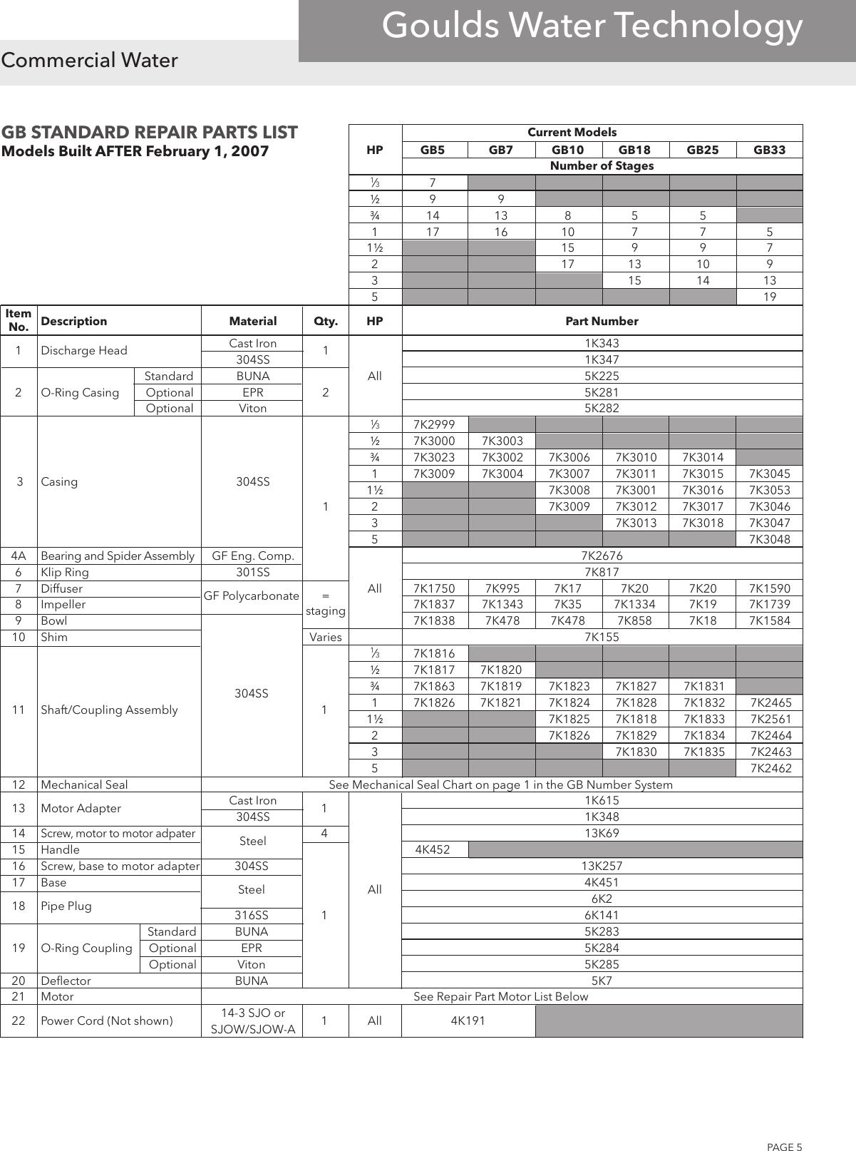 540520 4 Goulds GB Series Reair Parts List on