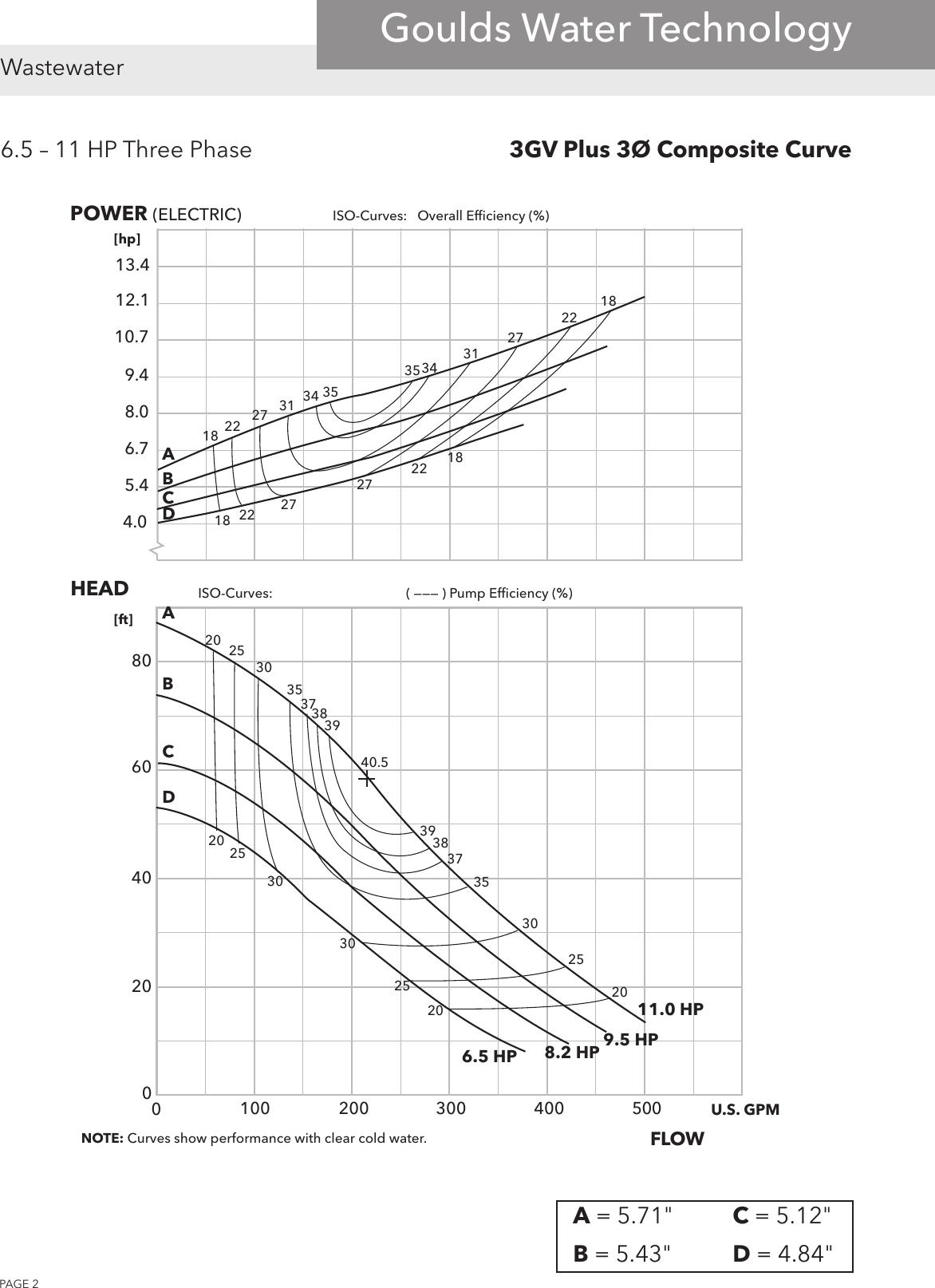 542125 4 Goulds 3GV Plus Curves