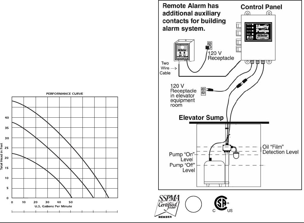 elevator sump pump wiring diagram deck wiring diagram submersible rh banyan palace com jeep liberty fuel pump wiring diagram liberty duplex pump control panel wiring diagram