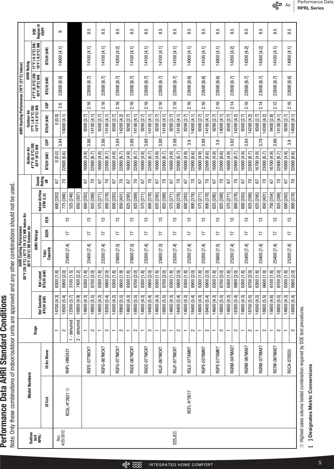Rheem Prestige Series 2 Stage Serial Communicating