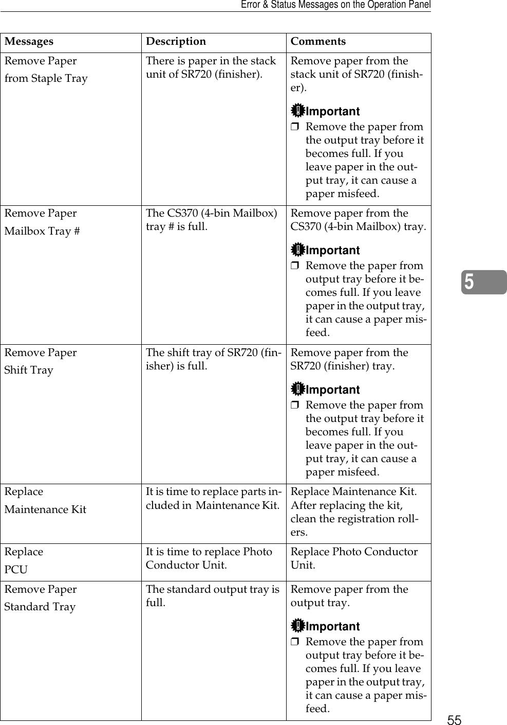 Ricoh Aficio Ap2700 Users Manual Operating Instructions