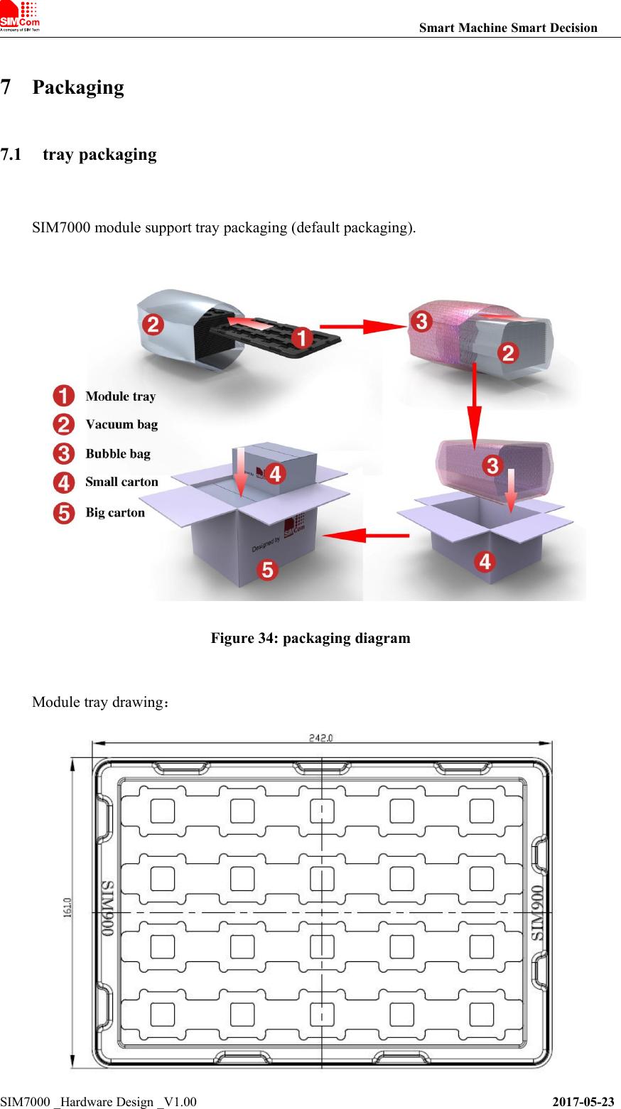 SIMCom Wireless Solutions SIM7000A LTE CAT-M1(eMTC) Module User