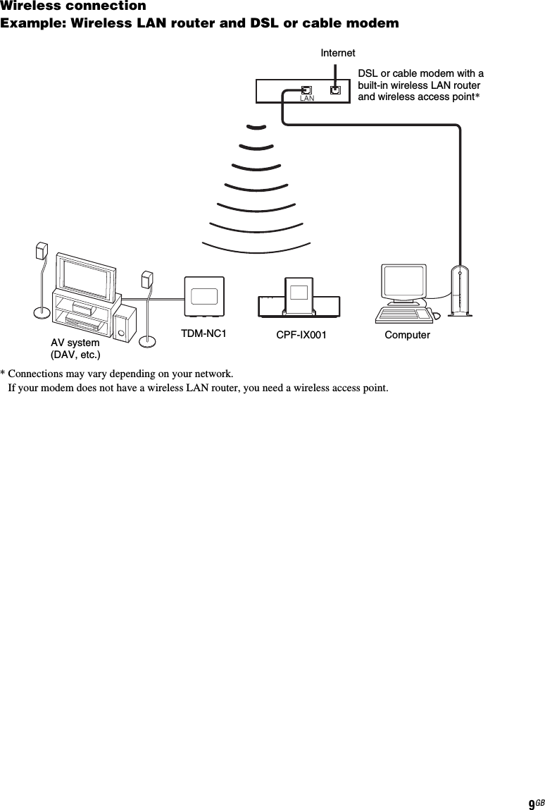 Sony 14798212x Wireless Lan Module User Manual Tdm Nc1 Using Diagram 9gbwireless Connectionexample Router And Dsl Or Cable Modeminternetdsl Modem With A