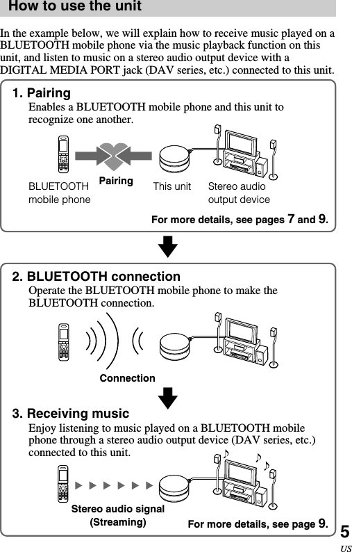 Sony 87532821X Bluetooth Wireless Audio Adapter User Manual TDM BT1