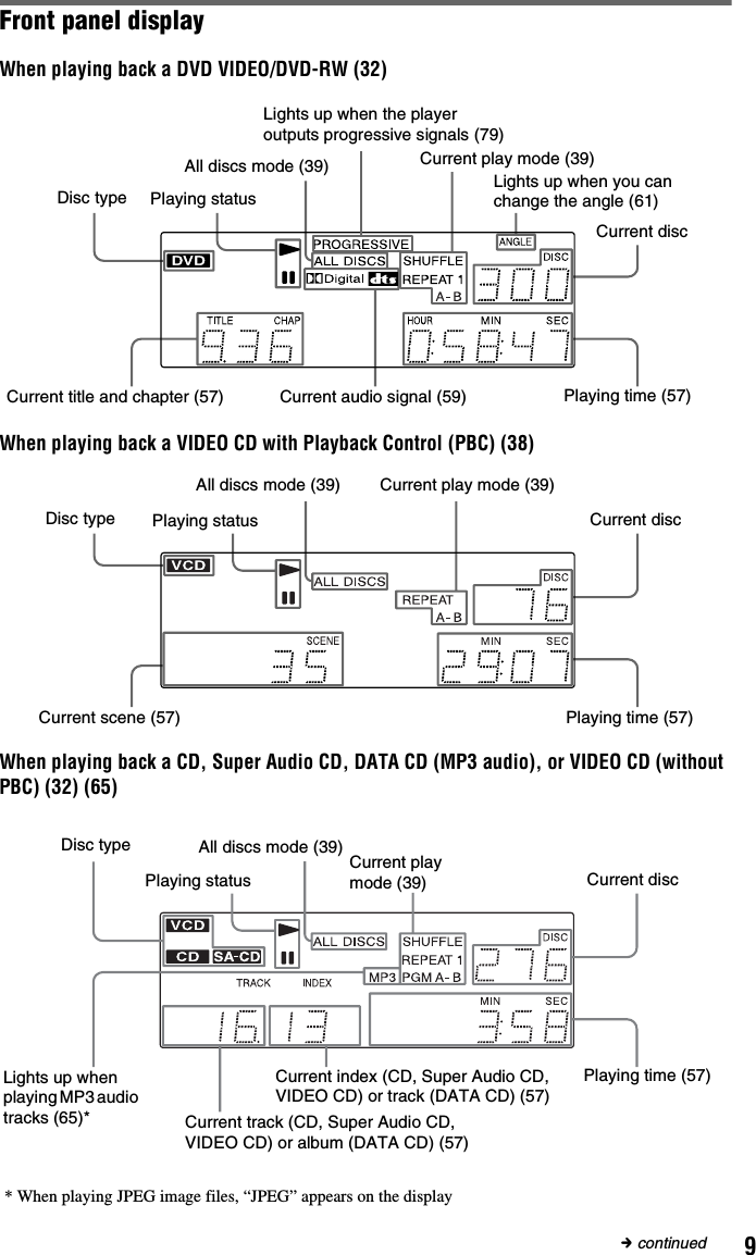 Sony DVP CX995V User Manual Operating Instructions (DVP CD/DVD