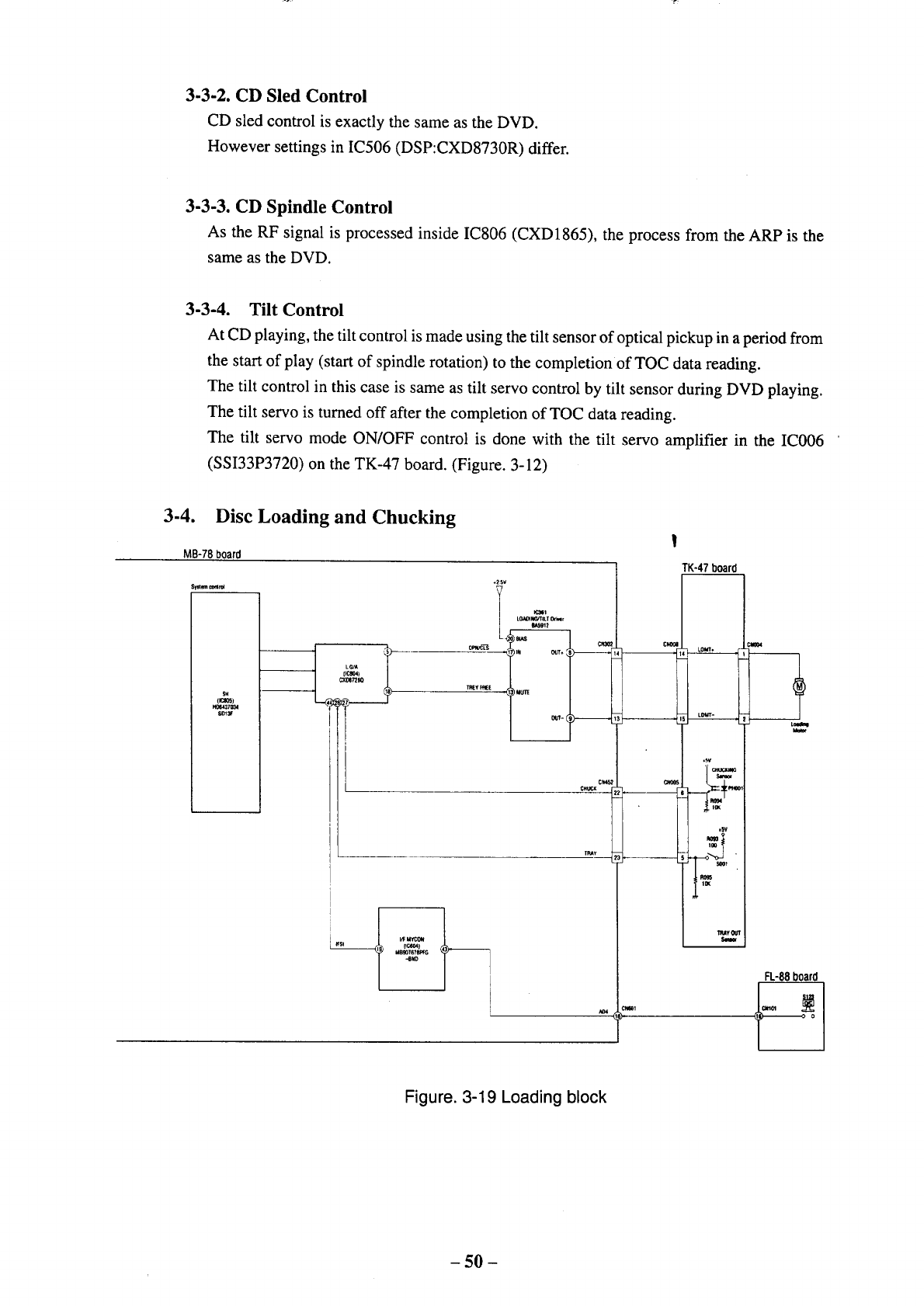 Sony Dvp S500d User Manual Cd Dvd System Manuals And Guides 98060757 Circuit Diagram For Servo Control Sled