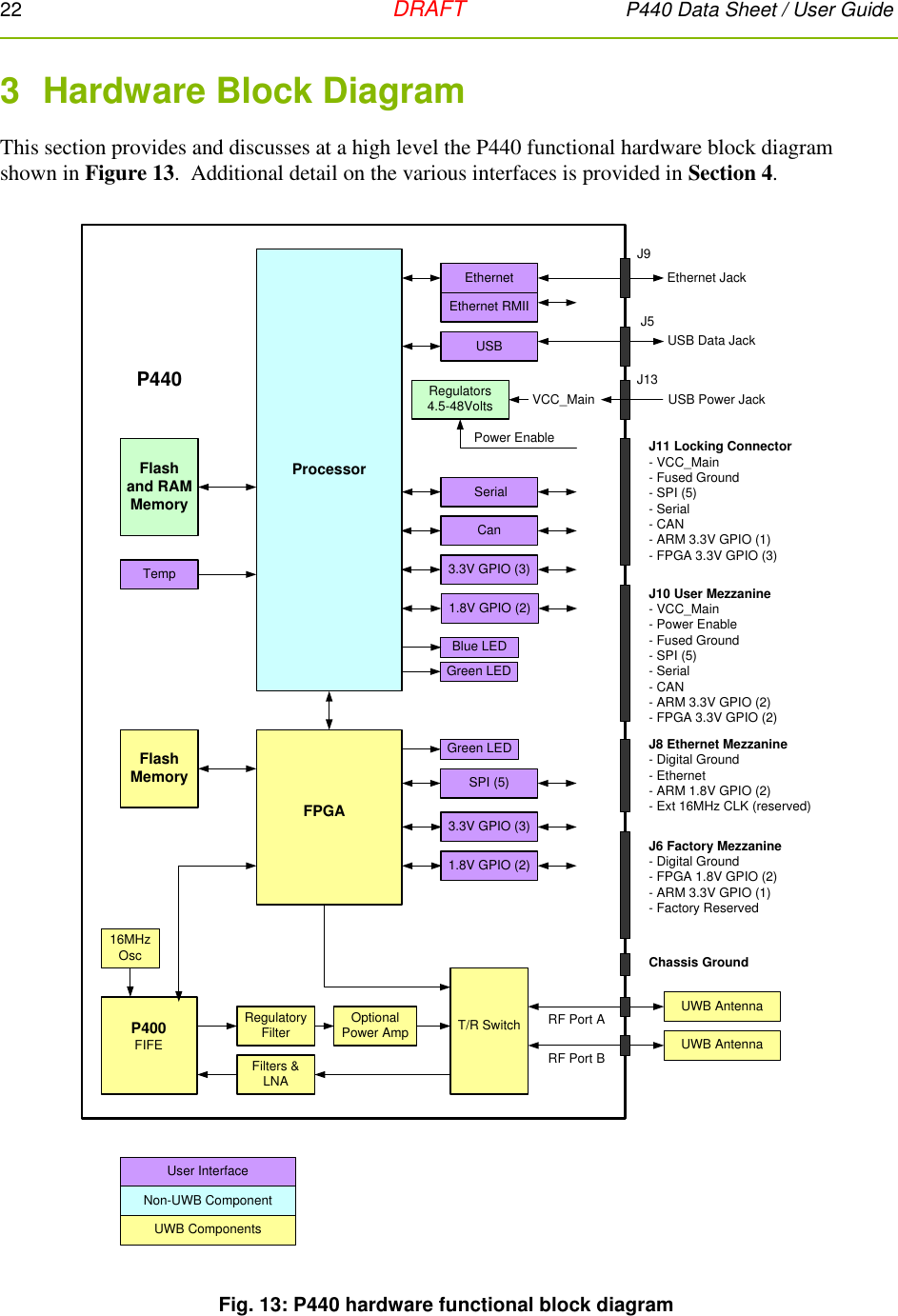 Tdc Acquisition P440 A Ultra Wideband Uwb Radio Transceiver User Hardware Block Diagram 22 Draft Data Sheet Guide 3 This Section Provides And