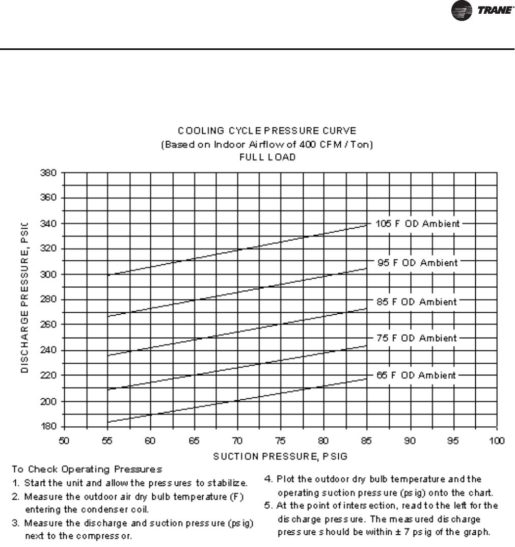 Trane Raucc30 Rauc Wiring Diagram Ss Svx09a En 97