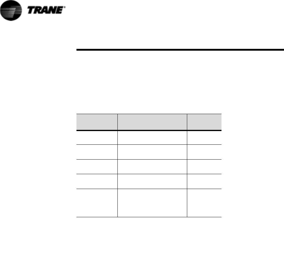 Trane Rtaa 70 125 Ton Users Manual RTAA_SB