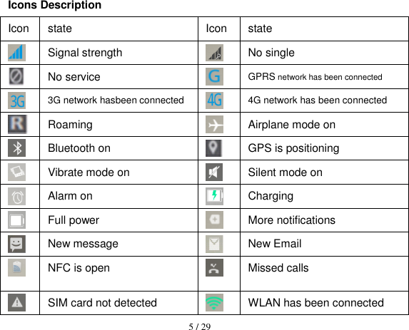 5 / 29  Icons Description Icon state Icon state  Signal strength  No single  No service  GPRS network has been connected  3G network hasbeen connected  4G network has been connected  Roaming  Airplane mode on  Bluetooth on  GPS is positioning  Vibrate mode on  Silent mode on  Alarm on  Charging  Full power  More notifications  New message  New Email  NFC is open  Missed calls  SIM card not detected  WLAN has been connected
