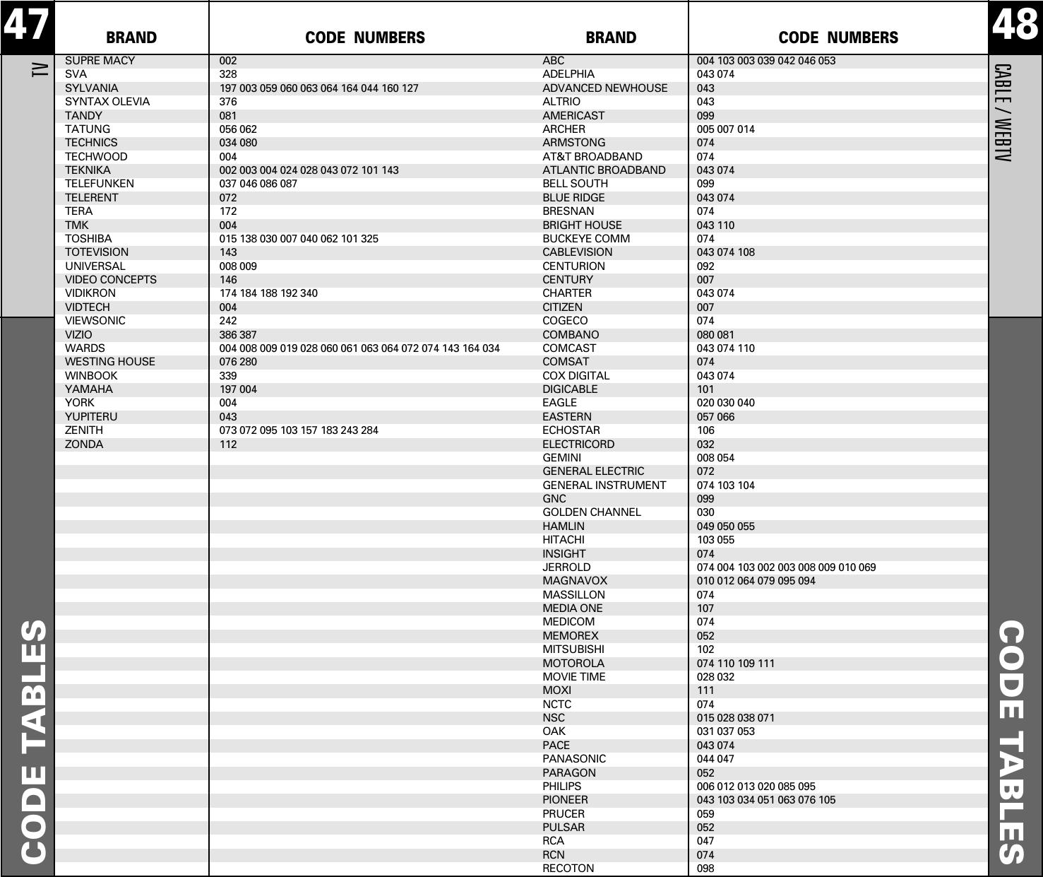 Vizio Remote Codes Comcast