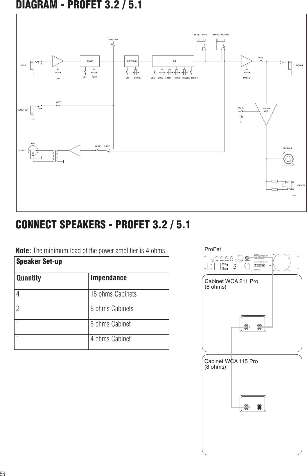 Warwick Profet 3 5 2 Users Manual WWAmpManual_neu3_profet
